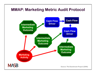 Marketing Metric Audit Protocol